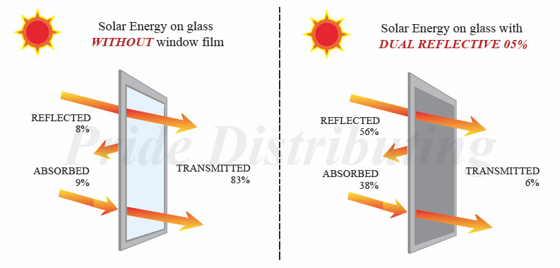 Cross For Trading Solar Films